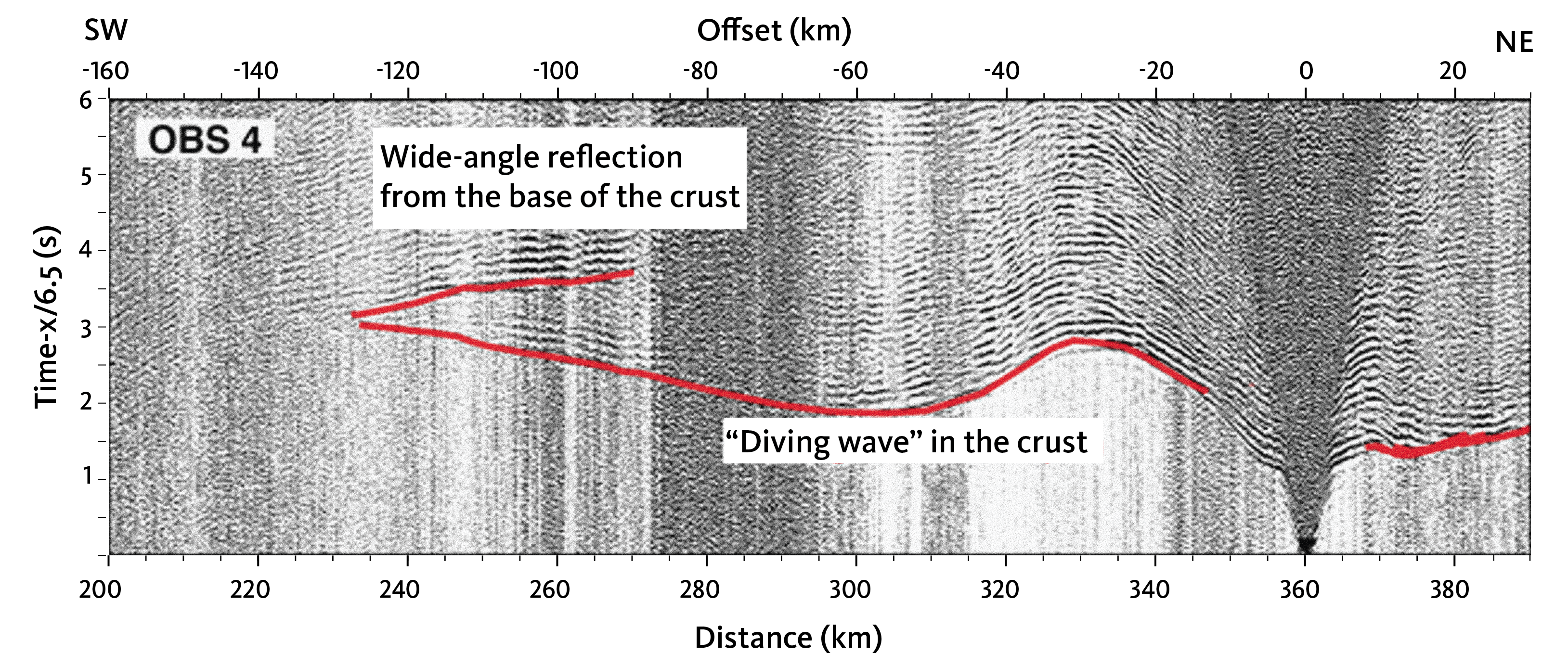 Diving waves in the crust
