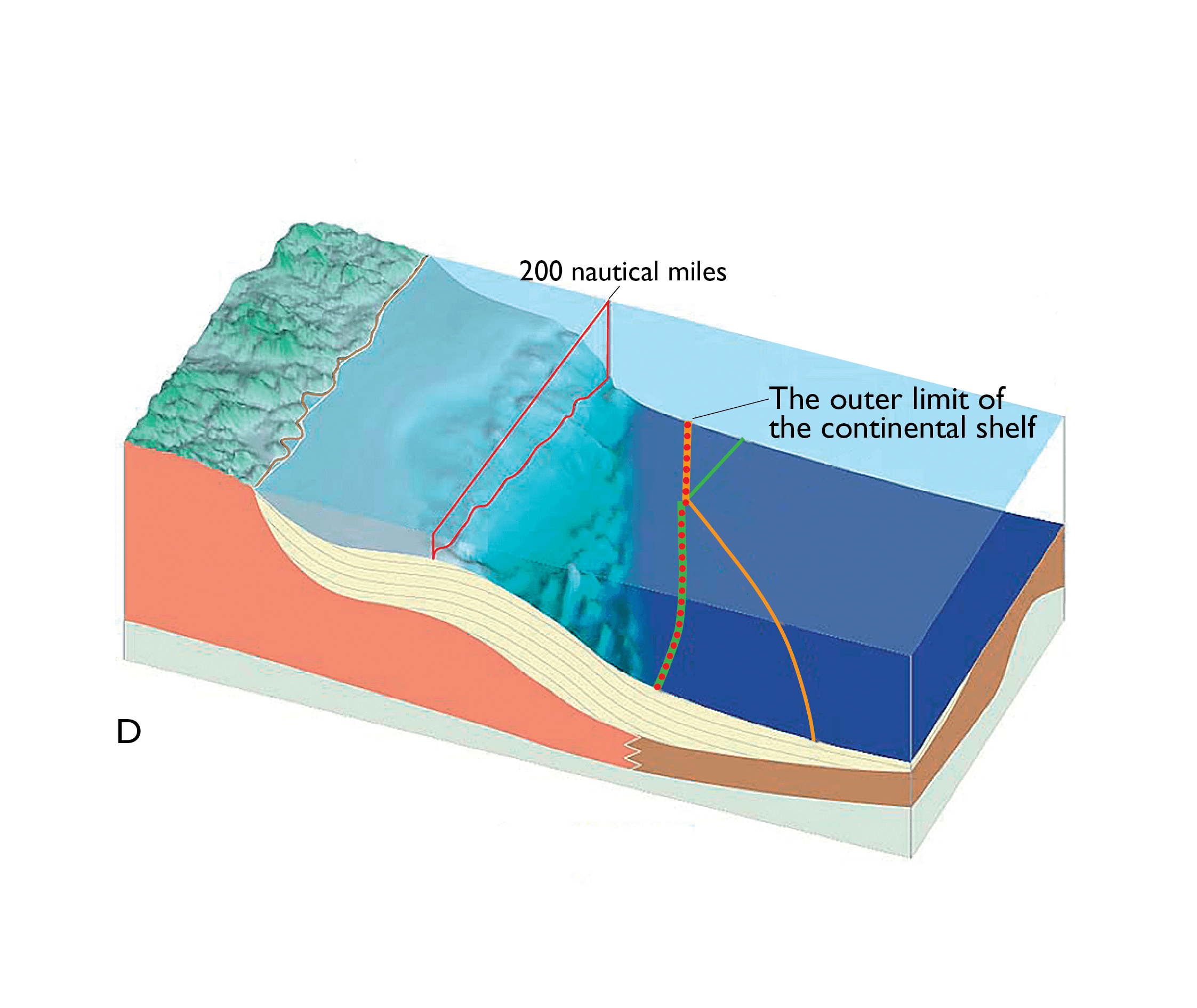 Figure D shows how the formula and constraint lines are combined in order to find the final outer limit for the continental shelf